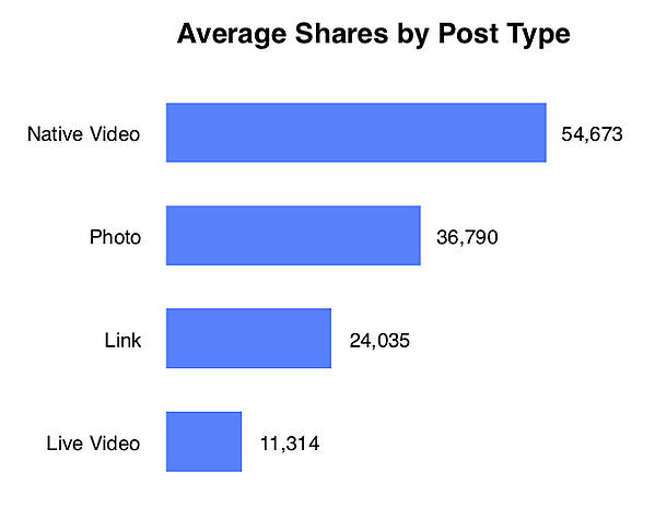 Average Shares by Post Type