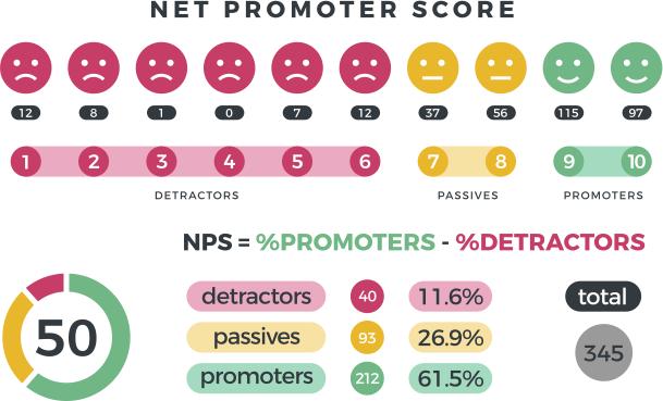 Net promoter score o NPS, qué es y para qué sirve