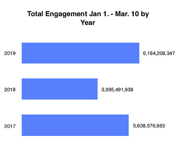 Total Engagement Jan 1. - Mar. 10 by Year