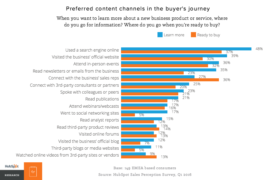 preferred_content_channels_in_consumer_buyer_journey.png